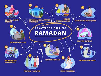 Practices During Ramadan holy koran iftar fasting worship pray muslim islamic islam ramadan practices education information poster presentation digital illustration flat ui character infographic design flat design flat illustration