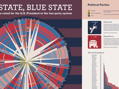 Red State, Blue State; History of voting for U.S. President red blue infographic politics u.s. democrat republican