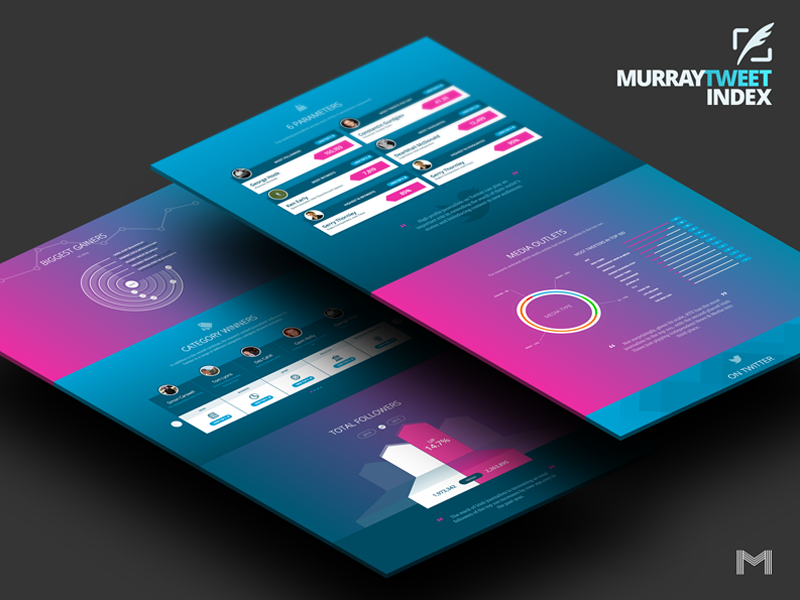 Murraytweetindex repsonsive mobile user experience user interface ux ui website infographic