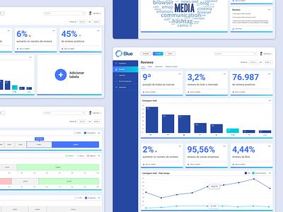 Dashboard of brand awareness dashboard ui dashboard design dashboard color gradient product webdesign web design ux ui