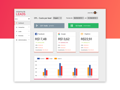 Dashboard for Leads Management interface experience ux design charts analytics product ux ui gradient dashboard design management leads dashboard