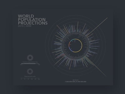 World Population Projections infographic dark circle visualization population world chart graph vis data