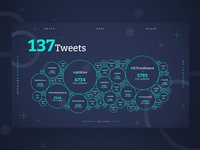 Real-time Tweet Visualization