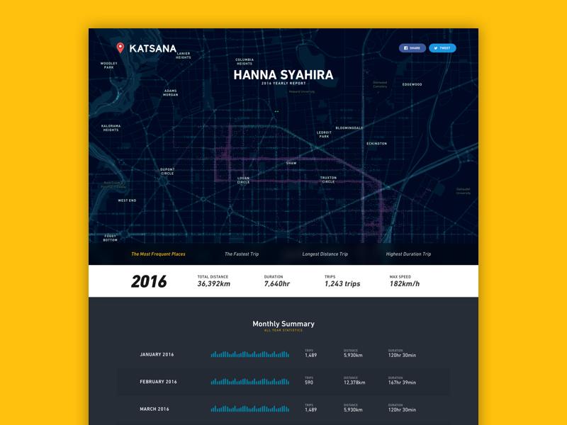 Katsana   yearly report