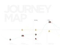 Journey map integrating delight