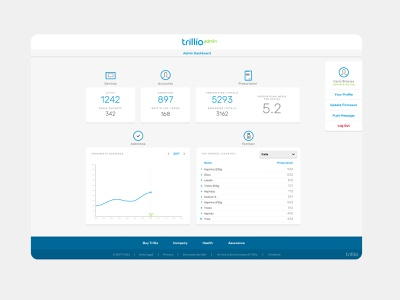 Trillio Admin Dashboard dashboard desktop setup configurator app tracking ux ui