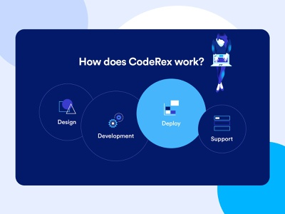 CodeRex-How It Works Design working process ux ui support steps process planning illustraion how it works develop design deliver creative colorful clean art agency website agency