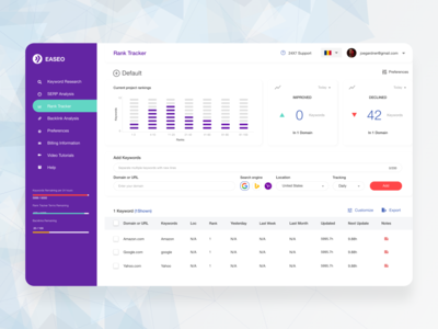Keyword Analyser dashboard design dashboard ui purple keyword list stats profile loader analytics graphic dashboard business enterprise white design clean ui ux ui