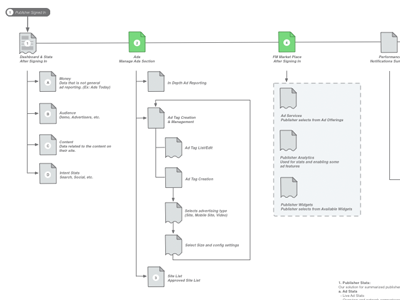 Sitemap omnigraffle stencil by matt haltom dribbble javascript not enabled pronofoot35fo Images