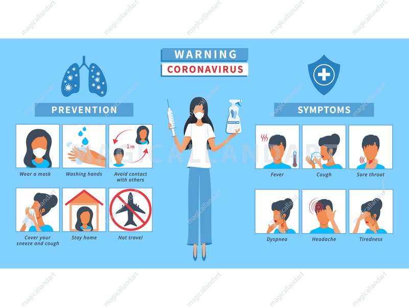Covid-19  protection tips, symptoms and prevention