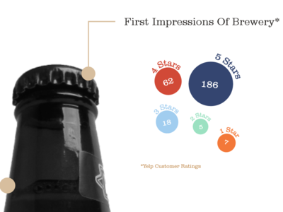 Boulevard Brewery Infographic Website