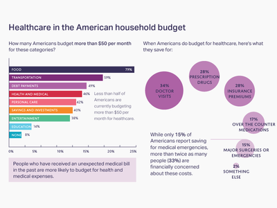 Healthcare and household budgets