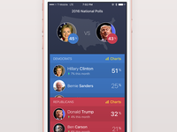2016 Election Tracking App