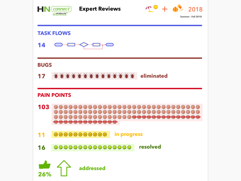 Expert Reviews Visual Report herbalife bugs pain points expert reviews infographics painpoints expertreviews