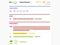 Expert Reviews Visual Report