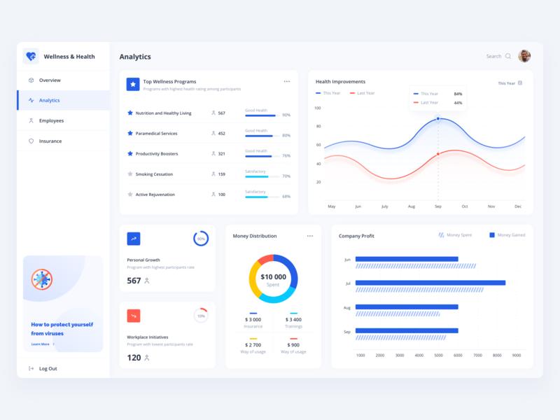 Healthcare Template template medical healthcare health data visulization data graphic dashboad app sketch web design ux