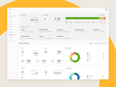 Rating Dashboard xd design modern statistics stats admin reviews stars pie chart charts user interface interface call center flat ux dashboard ratings