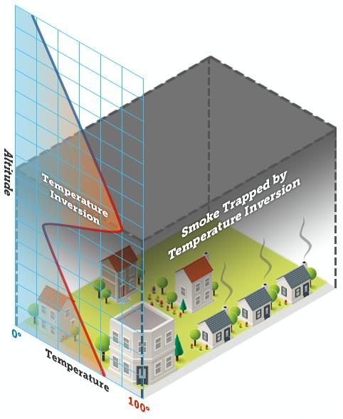 Temperature inversion diagram