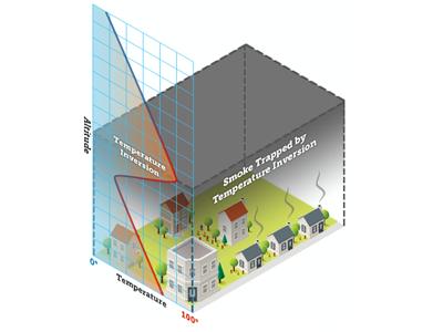 Temperature Inversion Diagram weather diagram