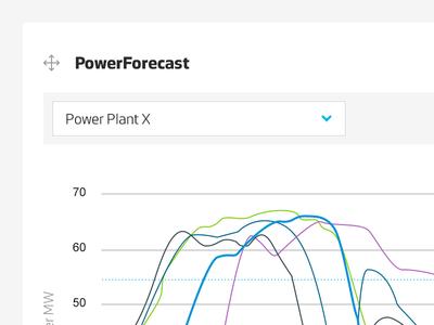 PowerForecast iot widget light ui graph drag and drop data dashboard chart big data
