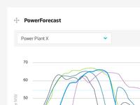PowerForecast