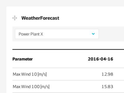 WeatherForecast flat ui light dashboard data tables drag and drop widget