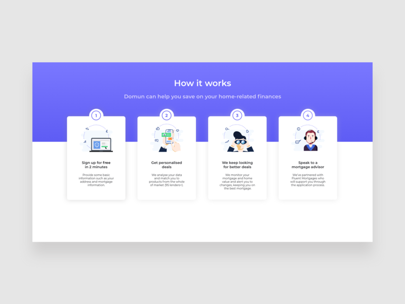 How it Works Section onboarding website ux icons flat design vector icon illustration iconography mortgage how it works section mortgage ui website design ui how it works