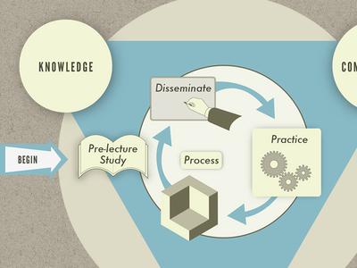 ASU Software Enterprise Pedagogy illustration infographic visualization education