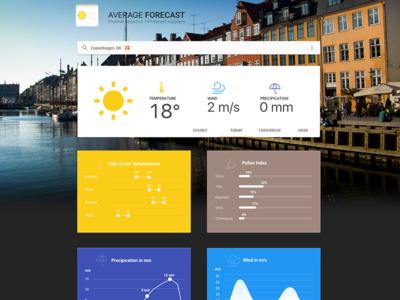 WIP, AVG Forecast copenhagen dash board material design side project web app forecast weather