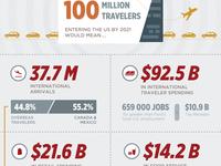 WIP - U.S. Travel Infographic