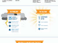 Website Project Infographic
