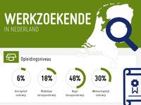 Werkzoekende in nederland nuwerk.nl juni 2012