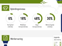 Infographic NuWerk - Jobseekers in The Netherlands