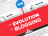 the Evolution of Blogging [infoGraphic]