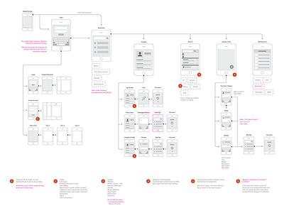 User Workflow handoff annotation documentation overflow mobile app user workflow design ui ux