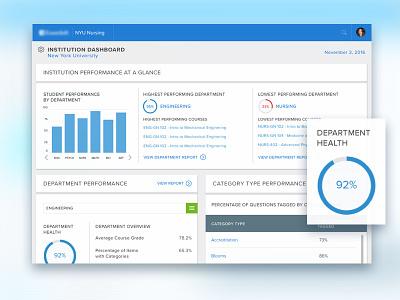 Teacher Portal Dashboard statistics data pie chart bar charts graphs visualization data viz