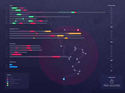 Time Duration Data Visualization