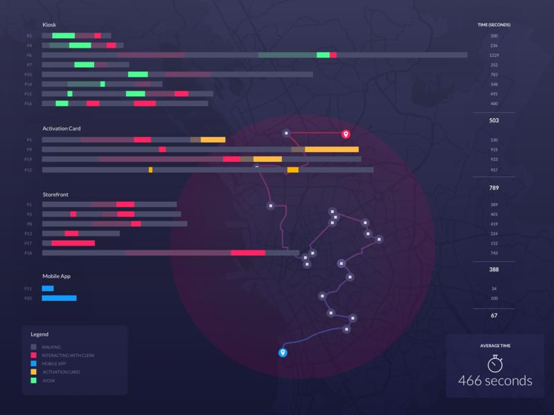 Time Duration Data Visualization dark dark ui dashboard data viz statistics maps bar graph bar chart data visulization design vector