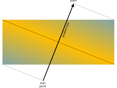 Lines and Arrows css linear gradients diagram