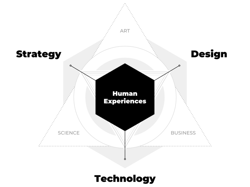 """What I Do"" Diagram — Modern Strategic Design modern design portfolio chart diagram user centered design ux strategy cx strategy cx design ux designer systems thinking cybernetics ux design experience design interaction design ixd hcd user center design ux  ui ux strategic design"