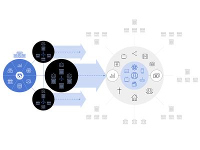 A Modern Business Ecosystem