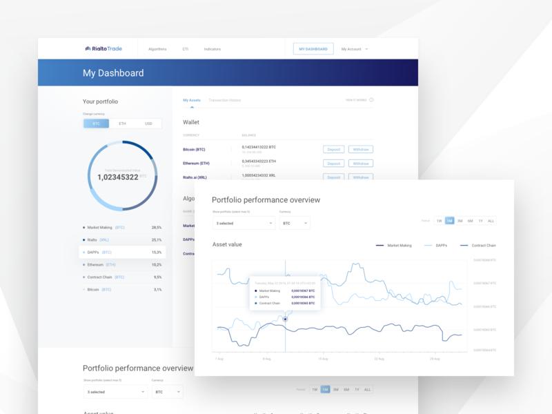 RialtoTrade - Cryptocurrency trading platform web app interface ecommerce webapp app dashboard design blue trading platform portfolio ux uxui cryptocurrency assets chart investing trading dashboard