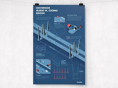 Mario M. Cuomo Bridge Infographic isometric poster infographic construction design adobe 2d illustration