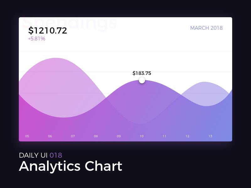 Analytics Chart dailyui analytics chart graph stats progress budget money interface uiux