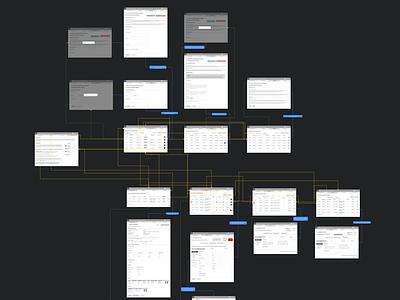 Fluxo para usuário information architecture flow