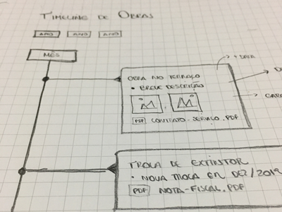 Idéia para timeline timeline ux