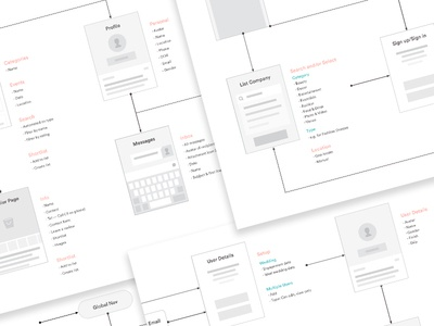 User Flowing — Structure sitemap structure ia grey greyscale users user flow flow wireframe information architecture