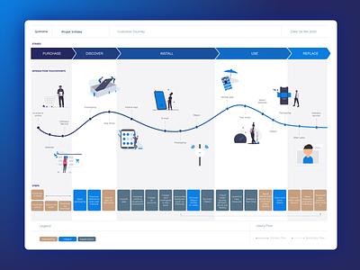 Customer Journey Maps usability metrics usability metrics customer journey pain points customer journey map employee journey map journey map customer journey map user experience ux