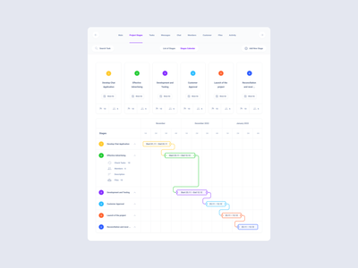 Project Stages Cards xd sketch figma ui kit dashboard