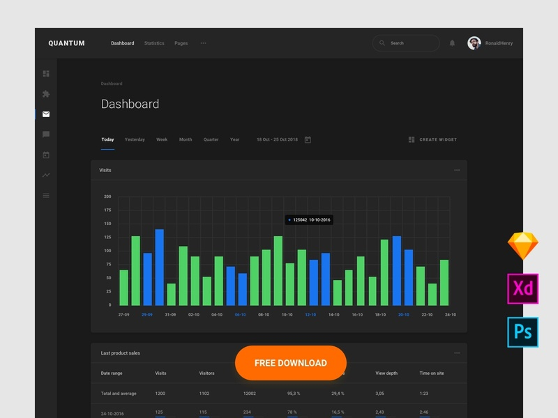 Free Stat Dashboard web interface kit interface admin app symbols dashboard adobe xd ui blocks psd download ui web sketch ux ui kit
